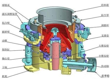 液压圆锥破碎机调整环跳动、机架摆动!异常振动的原因分析